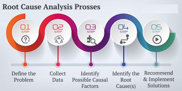 Root-Cause-Analysis-Process