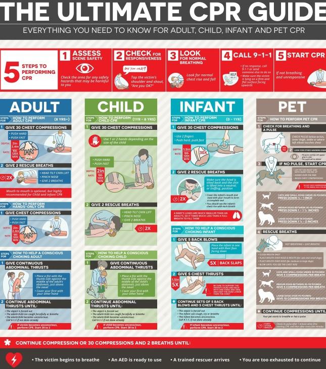 surefirecpr-infographic-12